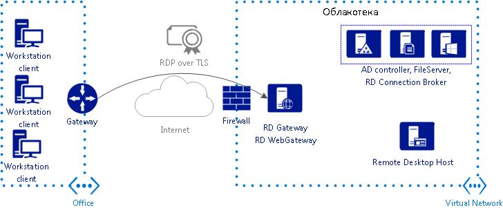 Перенос инфраструктуры компании в облако с использованием Microsoft RDS для www.softcall.ru