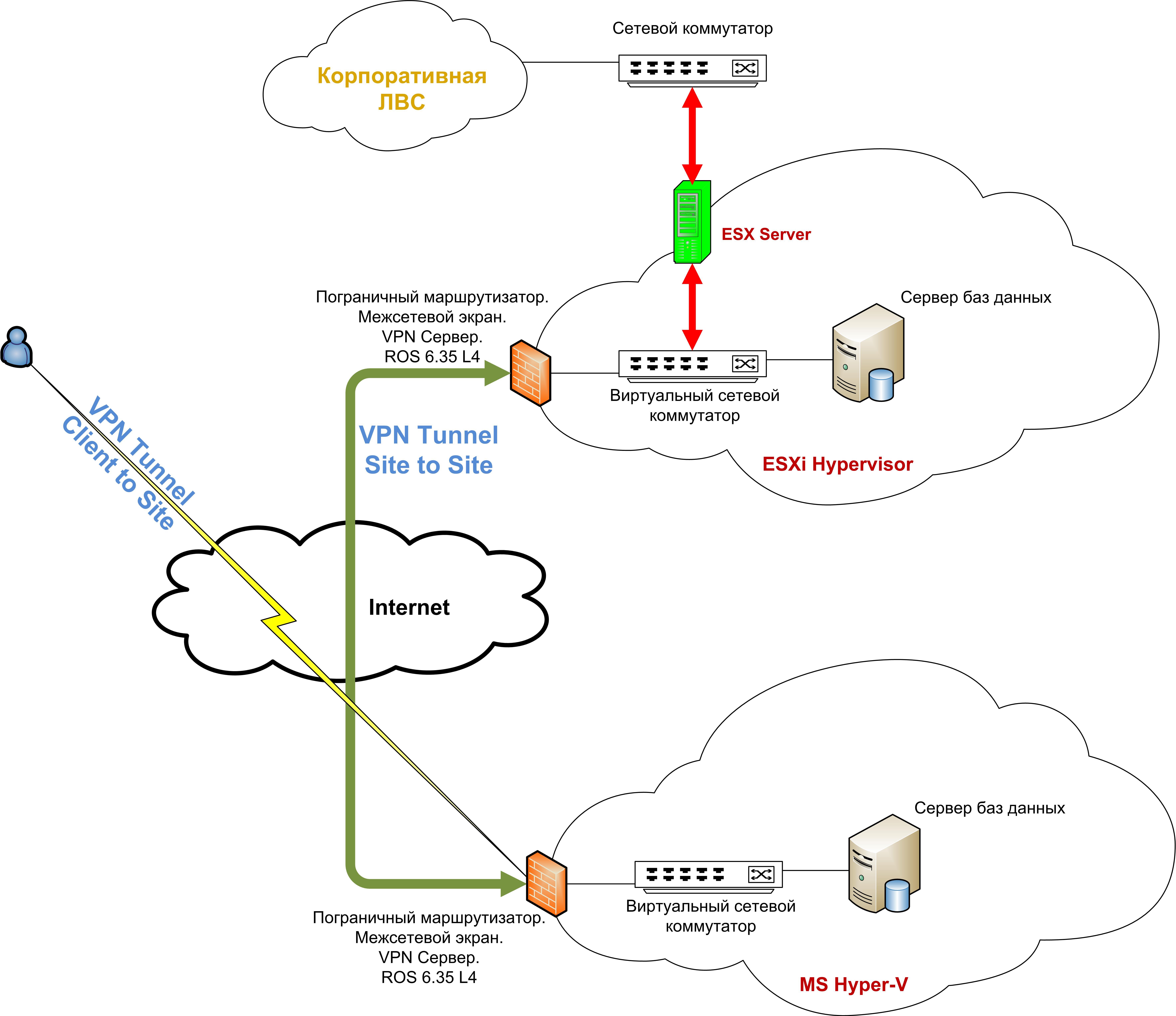 Замена системы доступа к облачному сервису на основе HNV (Microsoft) на решение от компании Mikrotik.