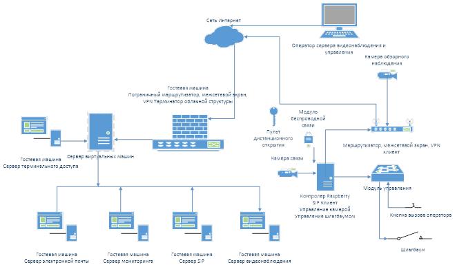 Миграция ИТ-инфраструктуры и сервисов заказчика на облачную платформу Облакотеки